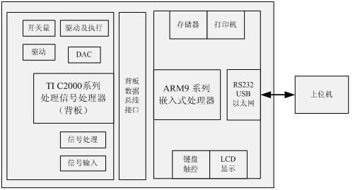 台的硬件体系结构
