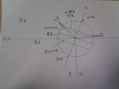 按东西南北中五个方位分布的点阵图