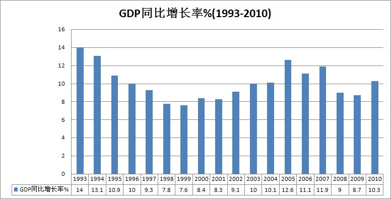中国的gdp变化_中国GDP总量现在超过日本多少倍