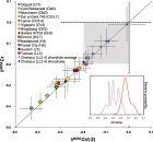 科学家发现Cr向地核中分异的同位素证据
