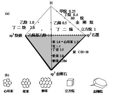 王茂章/图碳和炭的正四面体相图和有关烃类的分子构型...