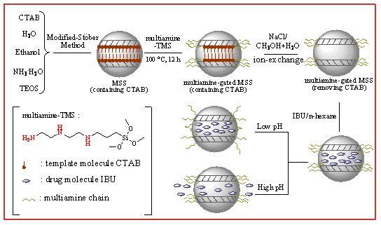 科学网—基于介孔氧化硅球的ph敏感型药物控释体系
