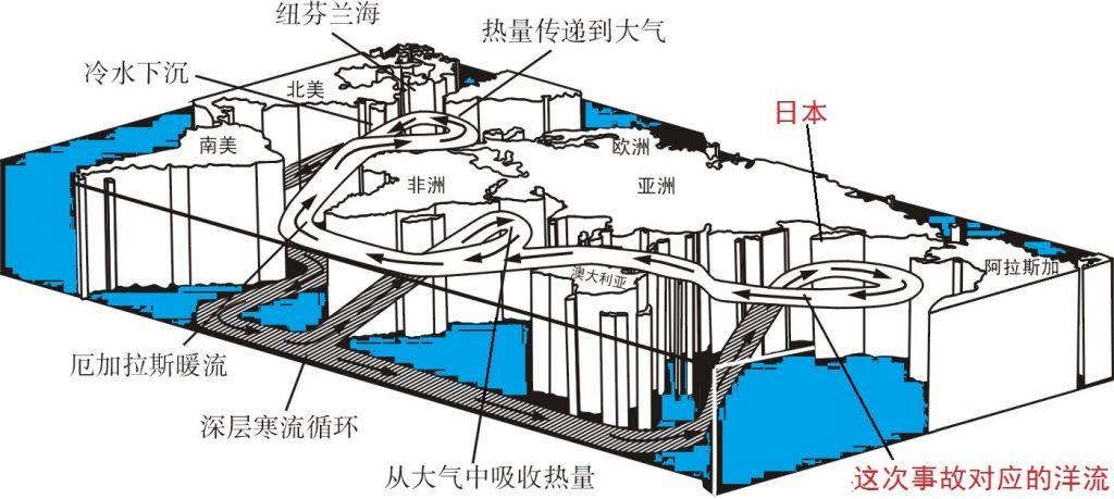 福岛核电站的核污染海水被排入了大海,有人担心这种污染水流流向中国,这种担心很是合理。局部的海洋环流的不稳定可能会带来中国沿海一些污染,但是总体上说,福岛的污染水不会流向中国。这是大洋环流决定的。 东京附近的大洋环流是西北太平洋暖流,称黑潮。黑潮具有流速强,流量大,流幅狭窄,延伸深邃,高温高盐等特征为其特色。潮即水流,因其水色深蓝,远看似黑色,因而得名。黑潮从东京附近流过,北上北海道附近,流向东北,与南下的寒流亲潮汇合,汇合后转而向东,并与阿拉斯加暖流共同组成逆时针方向流动的副极地环流。另有一部分则下沉到黑