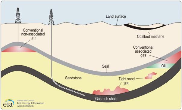页岩气_什么是页岩气