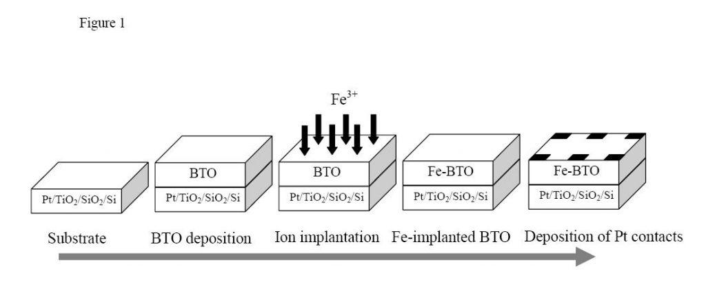 半导体存储器基本结构示意图
