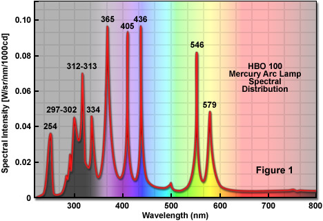 ǧ�学网 ň�子光谱仪常用的几种光源 ǎ�伟的博文
