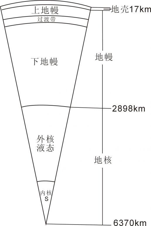 地球圈层结构图解