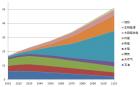 下一百年的能源