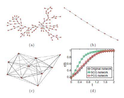 比如有向的树形图中特征向量的元素大都是相等的