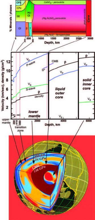 科学网—地球内部的基本结构和物质组成