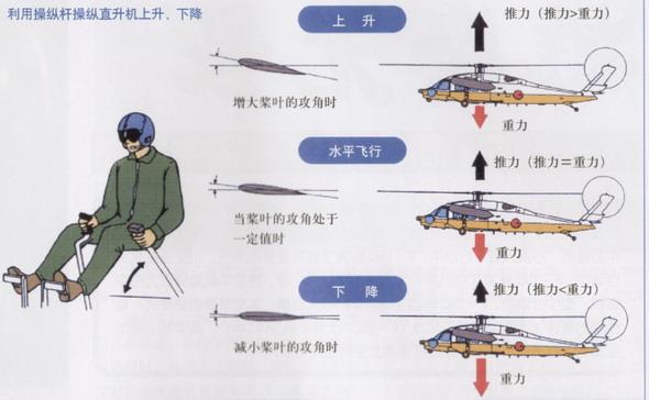 科学网—直升机原理简介