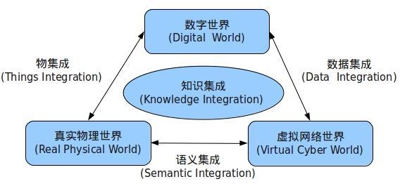 eposs的《2020物联网发展路线图》从功能和特征方面考虑对物联网进行