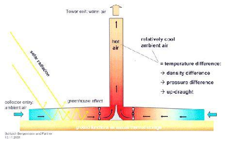太阳能热成风发电塔(俗称太阳能烟囱)原理解析