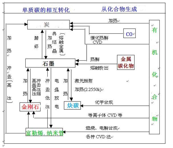 硅单质结构彩图