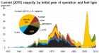 美国的发电厂究竟有多老?