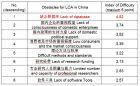 中国LCA数据库的开发(一)新的起点