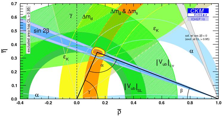 科学网 关于D0介子半轻子衰变的研究问题 李蕾的博文