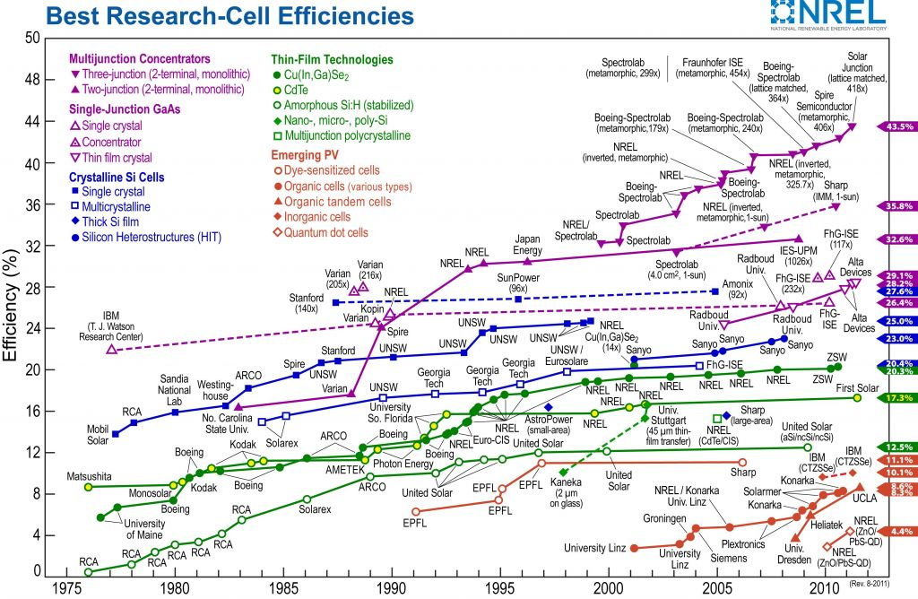2011年暑期,有机太阳能电池领域里的一个进展是,来自UCLA杨阳研究组的叠层结构聚合物光伏器件,在美国国家再生能源实验室(NREL)通过了认证,得到了8.62%的效率。这是有机叠层结构太阳能电池效率(通过标准机构认证)首次超过其它有机单异质结,成为这个分枝学科中的领先者。
