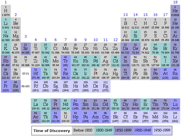 趣味元素周期表