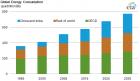 到2035年中国和印度的能源消费将占世界的一半