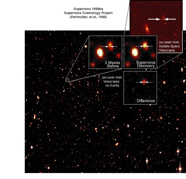 超新星与暗能量的发现--今年诺贝尔物理奖工作的介绍 - Dreamer - Thingking