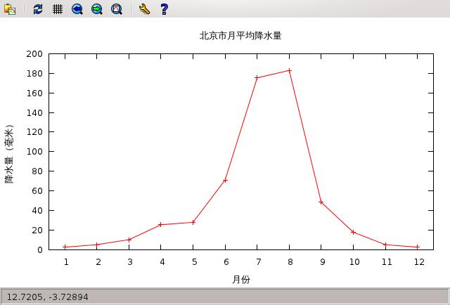 谈谈gnuplot(六):简单数据绘图-gnuplot