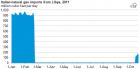 利比亚10月13日开始向意大利恢复出口天然气