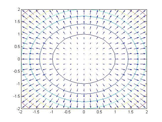 科学网—绘制二维矢量图---quiver函数