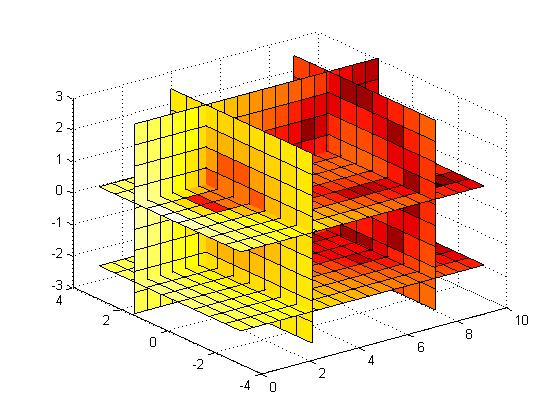 how to use meshgrid in matlab
