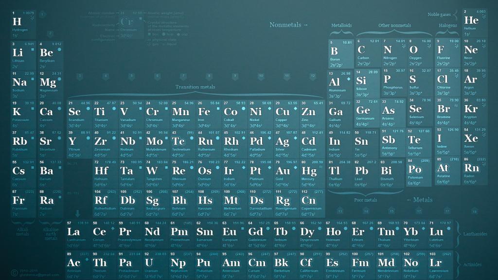 元素周期表图片桌面