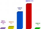 20世纪中国大陆地震灾害统计