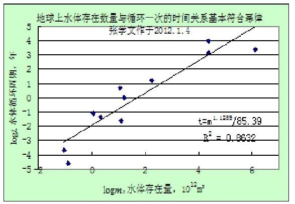 ... 周期的函数关系 - 张学文的博文