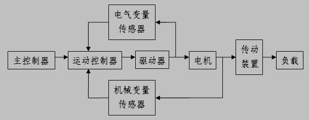注释:本文写于2012年,并在不断更新。由于本人平时学业忙,很少有时间码字,所以内容并非最新。 根据执行器(Actuator)的不同,运动控制系统常见的有:电气的(Electrical)、液压的(Hydraulic)和气动的(Pneumatic)三种。这里,我们将讨论范围限制在电气运动控制系统中。 1.