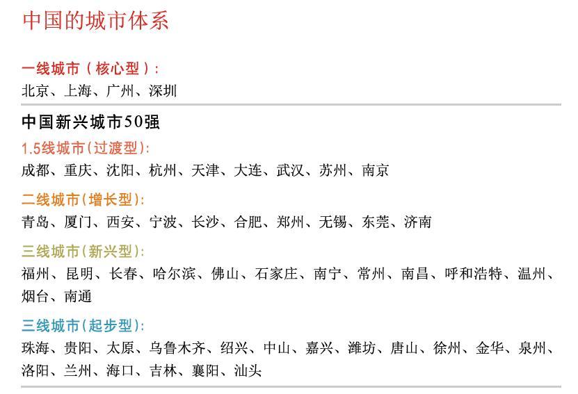 2012中国一、二、三线城市名单 - szxyhailong - szxyhailong 的博客