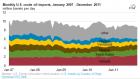 2011年美国69%的原油进口来自五个国家