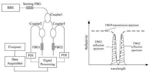 图9采用两个匹配光栅解调的fbg振动传感器