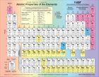 千奇百怪的元素周期表