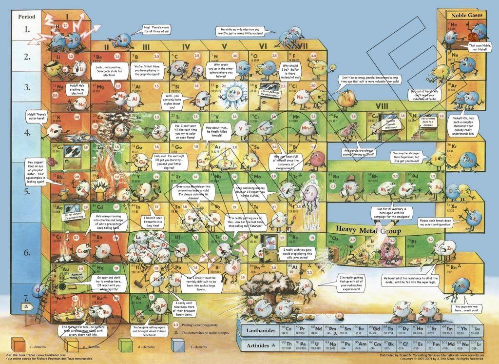 漫画 元素周期表/13.漫画元素周期表,原来元素之间关系这么复杂!