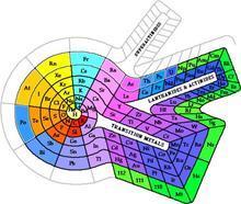 元素周期表/20.零件模型元素周期表