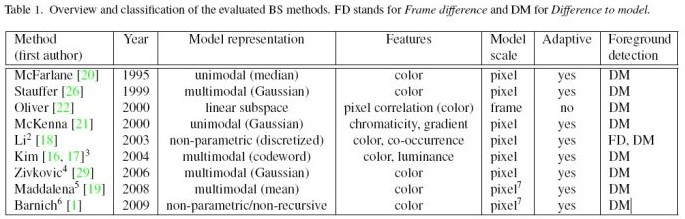 [转]背景建模(一) Evaluation of Background Subtraction Techniques - 进步青年 - 王小二的博客