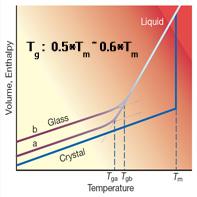 金属玻璃转变温度