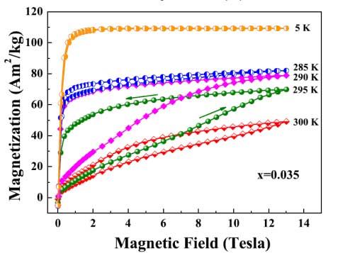 现宽温域磁-结构耦合材料