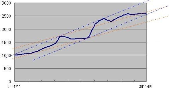 上海市二手房价指数趋势图