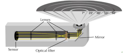 叶面积指数LAI测量仪器介绍--转 - 梁子 - 面朝大海 春暖花开