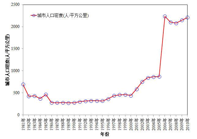 中国人口统计图_中国贫困人口统计图