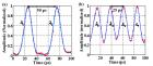 COL故事:利用光频梳技术得到多波长短脉冲激光