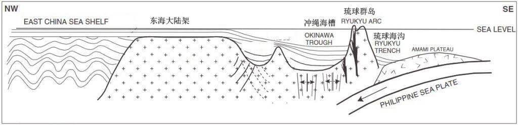 跨过东海大陆架,冲绳海槽,琉球岛弧,琉球海沟的地质剖面(位置约与