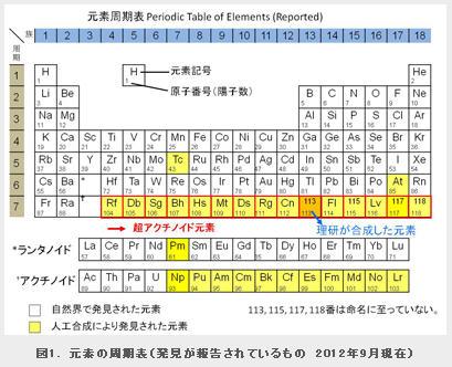 这些超重元素不可能在自然存在