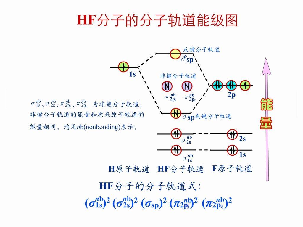 博文 HF分子轨道能级图