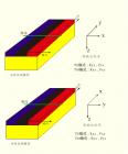 关于MTP的问题(3)——关于坐标系和极化模式